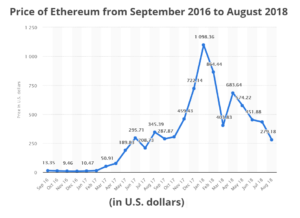 Ethereum chart, crypto currency courses