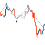 Stock market and share market training in delhi best technical analysis courses in delhi