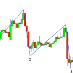 Stock market trading classes in delhi- Share market courses