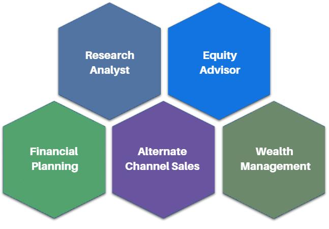 Stock market classes - Share market courses